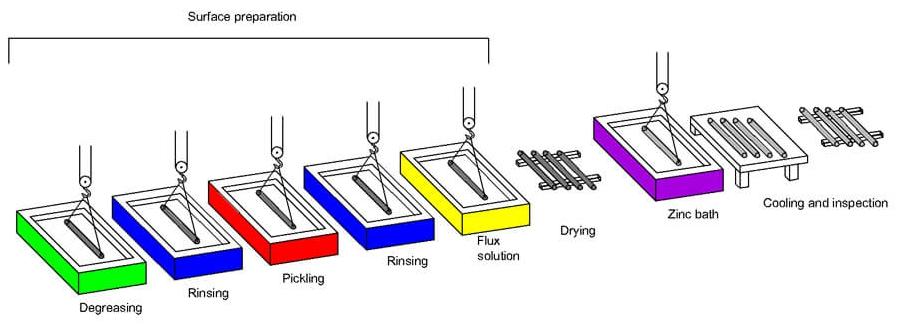 Quy trình mạ kẽm nhúng nóng cột đèn