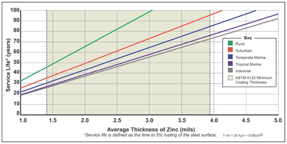 Độ bền của lớp phủ mạ kẽm nhúng nóng