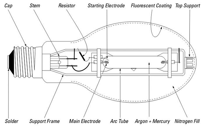 cấu tạo và nguyên lý hoạt động của bóng đèn thủy ngân cao áp