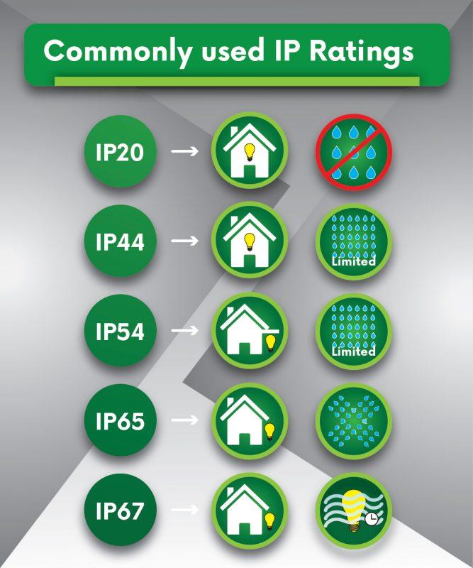 TIÊU CHUẨN CHỐNG BỤI CHỐNG NƯỚC IPxx | CHỈ SỐ IP CỦA BỘ ĐÈN LÀ GÌ